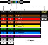 Resistores1wc
