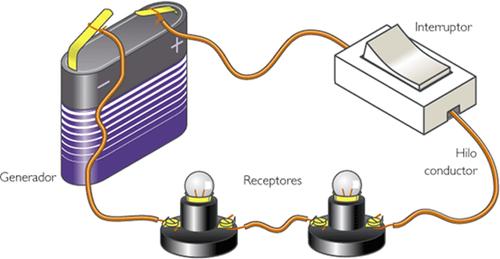 Circuito-eléctrico-con-interruptor-y-aparatos-que-aprovechan-el-flujo-de-electrones